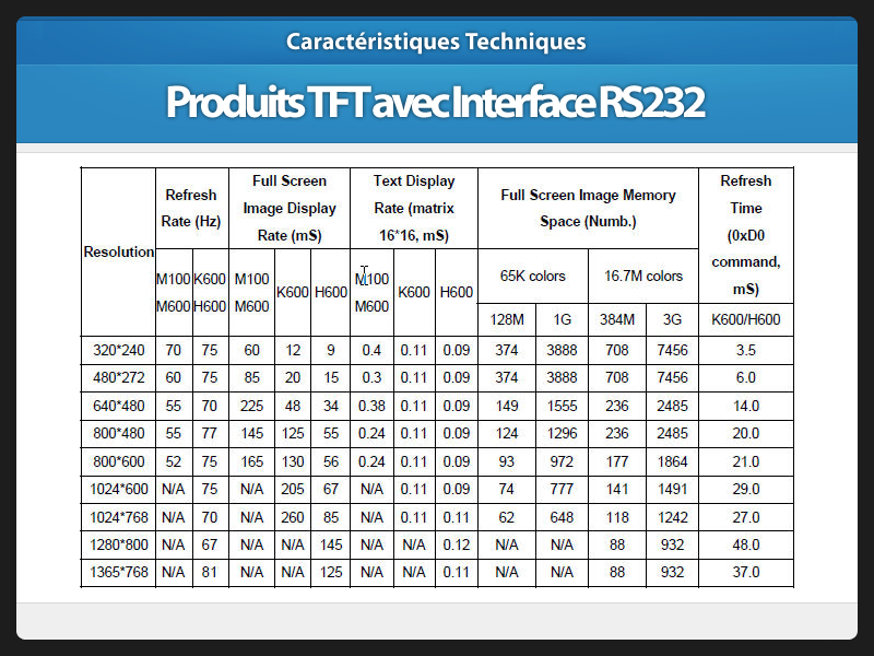 Design Technique Afficheur TFT avec interface RS232